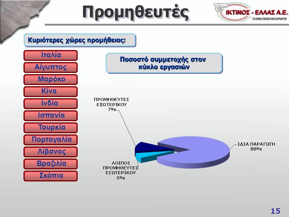 15 ΠρομηθευτέςΠρομηθευτές Κυριότερες χώρες προμήθειας: Ιταλία Αίγυπτος Μαρόκο Κίνα Ινδία Ισπανία Τουρκία Πορτογαλία Λίβανος Βραζιλία Σκόπια Ποσοστό συμμετοχής στον κύκλο εργασιών Ποσοστό συμμετοχής στον κύκλο εργασιών