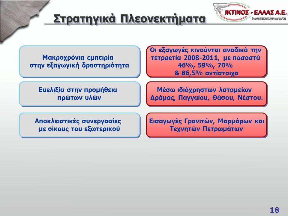 18 Στρατηγικά Πλεονεκτήματα Μακροχρόνια εμπειρία στην εξαγωγική δραστηριότητα Μακροχρόνια εμπειρία στην εξαγωγική δραστηριότητα Αποκλειστικές συνεργασίες με οίκους του εξωτερικού Αποκλειστικές συνεργασίες με οίκους του εξωτερικού Ευελιξία στην προμήθεια πρώτων υλών Ευελιξία στην προμήθεια πρώτων υλών Οι εξαγωγές κινούνται ανοδικά την τετραετία 2008-2011, με ποσοστά 46%, 59%, 70% & 86,5% αντίστοιχα Οι εξαγωγές κινούνται ανοδικά την τετραετία 2008-2011, με ποσοστά 46%, 59%, 70% & 86,5% αντίστοιχα Μέσω ιδιόχρηστων λατομείων Δράμας, Παγγαίου, Θάσου, Νέστου.