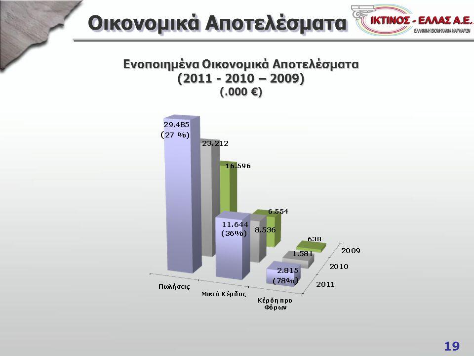 19 Οικονομικά Αποτελέσματα Ενοποιημένα Οικονομικά Αποτελέσματα (2011 - 2010 – 2009) (.000 €)