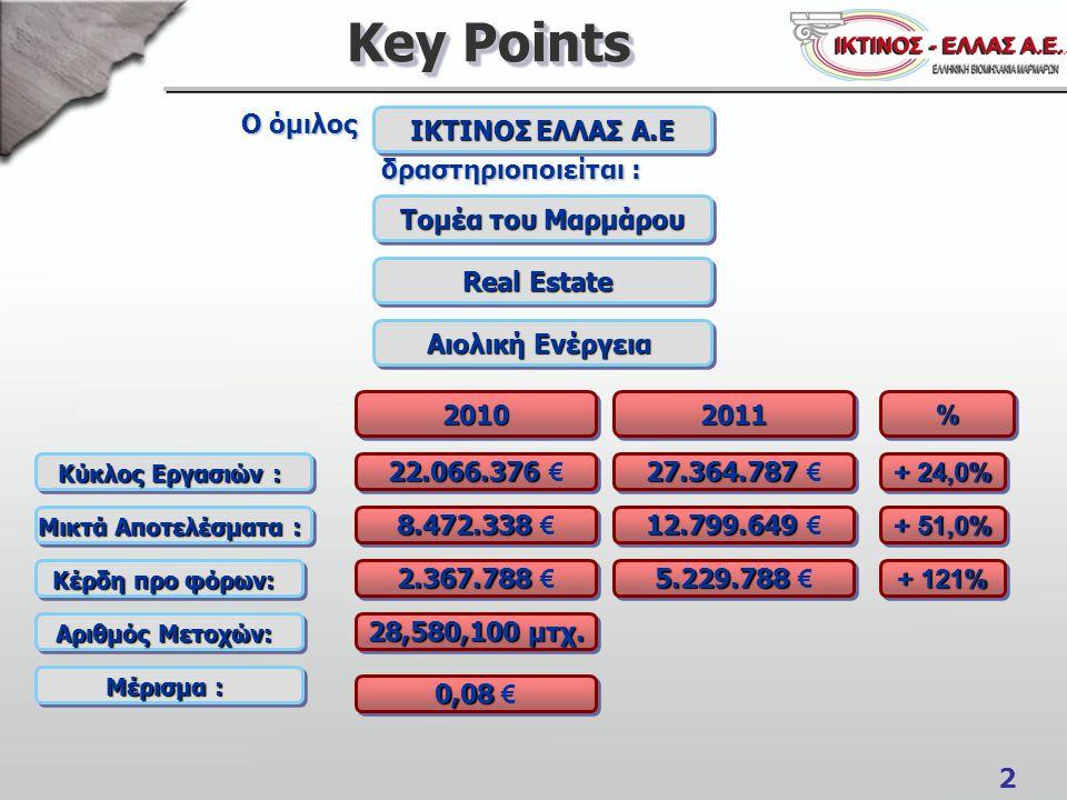 2 Key Points Ο όμιλος Ο όμιλος δραστηριοποιείται : δραστηριοποιείται : Τομέα του Μαρμάρου Real Estate ΙΚΤΙΝΟΣ ΕΛΛΑΣ Α.Ε 20102010 Αιολική Ενέργεια Κύκλος Εργασιών : Μικτά Αποτελέσματα : Κέρδη προ φόρων: Αριθμός Μετοχών: Μέρισμα : 22.066.376 22.066.376 € 8.472.338 8.472.338 € 2.367.788 2.367.788 € 0,08 0,08 € 28,580,100μτχ.