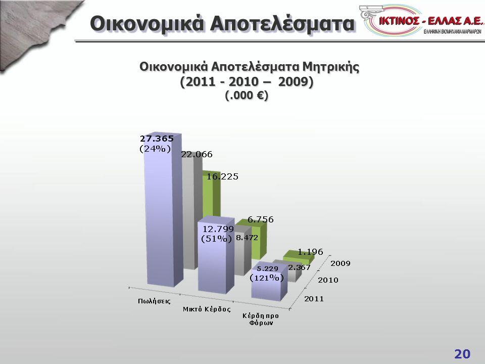 20 Οικονομικά Αποτελέσματα Οικονομικά Αποτελέσματα Μητρικής (2011 - 2010 – 2009) (.000 €) Οικονομικά Αποτελέσματα Μητρικής (2011 - 2010 – 2009) (.000 €)