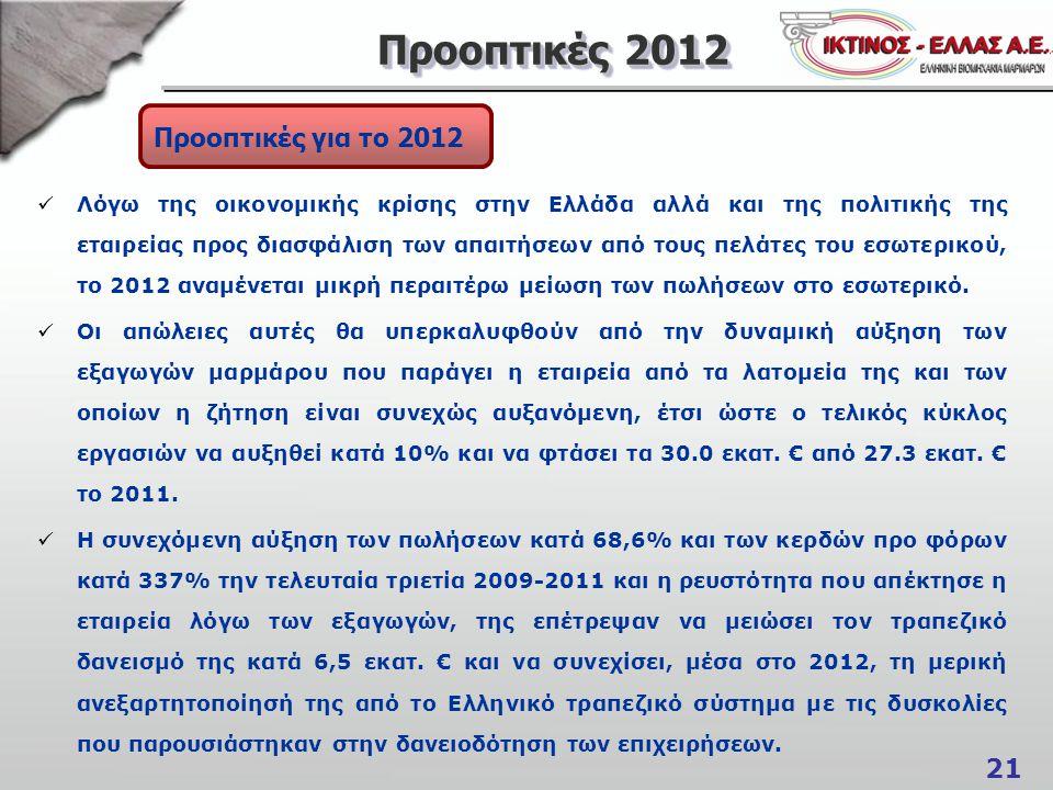 21 Προοπτικές 2012 Προοπτικές για το 2012 Λόγω της οικονομικής κρίσης στην Ελλάδα αλλά και της πολιτικής της εταιρείας προς διασφάλιση των απαιτήσεων από τους πελάτες του εσωτερικού, το 2012 αναμένεται μικρή περαιτέρω μείωση των πωλήσεων στο εσωτερικό.