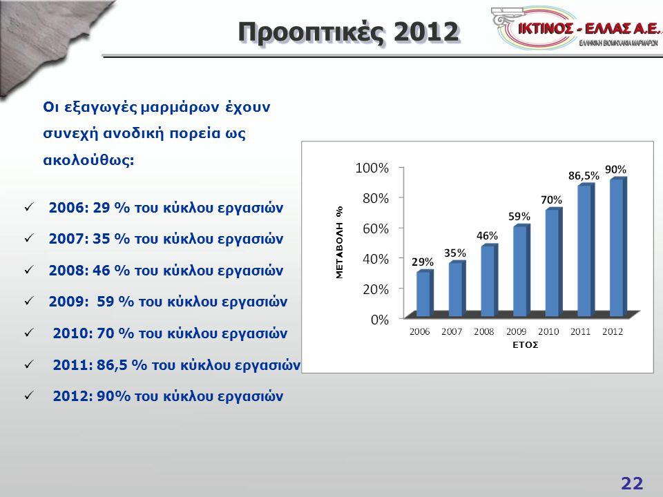 22 Προοπτικές 2012 Οι εξαγωγές μαρμάρων έχουν συνεχή ανοδική πορεία ως ακολούθως: ΕΤΟΣ ΜΕΤΑΒΟΛΗ % 2006: 29 % του κύκλου εργασιών 2007: 35 % του κύκλου εργασιών 2008: 46 % του κύκλου εργασιών 2009: 59 % του κύκλου εργασιών 2010: 70 % του κύκλου εργασιών 2011: 86,5 % του κύκλου εργασιών 2012: 90% του κύκλου εργασιών