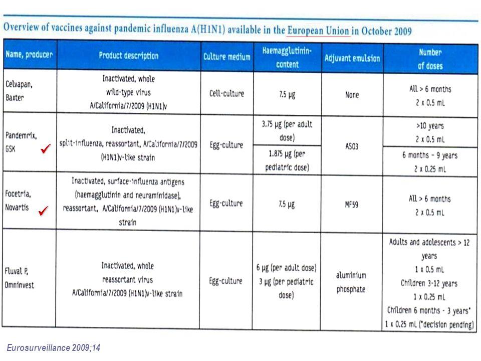 Eurosurveillance 2009;14