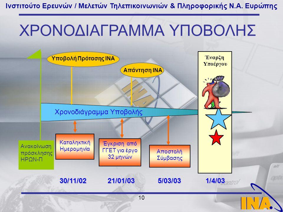 Ινστιτούτο Ερευνών / Μελετών Τηλεπικοινωνιών & Πληροφορικής Ν.Α. Ευρώπης 10 Χρονοδιάγραμμα Υποβολής Έναρξη Υποέργου 1/4/03 ΧΡΟΝΟΔΙΑΓΡΑΜΜΑ ΥΠΟΒΟΛΗΣ Υπο