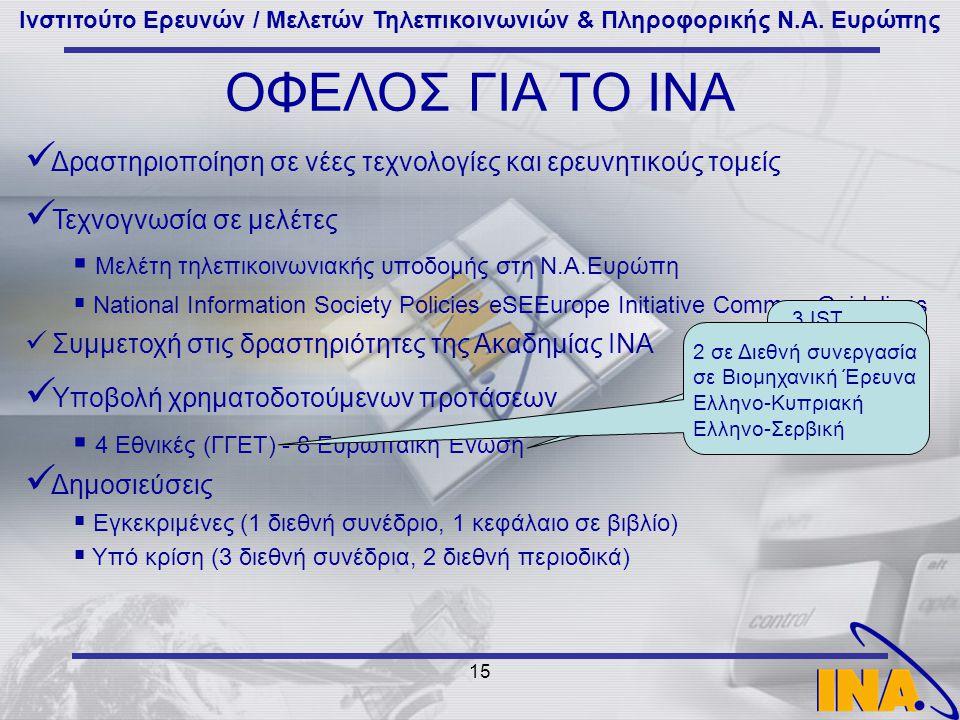 Ινστιτούτο Ερευνών / Μελετών Τηλεπικοινωνιών & Πληροφορικής Ν.Α. Ευρώπης 15 ΟΦΕΛΟΣ ΓΙΑ ΤΟ ΙΝΑ Δραστηριοποίηση σε νέες τεχνολογίες και ερευνητικούς τομ