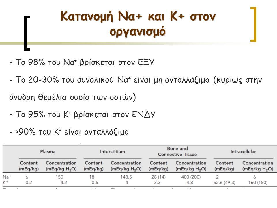 - Το 98% του Να + βρίσκεται στον ΕΞΥ - Το 20-30% του συνολικού Να + είναι μη ανταλλάξιμο (κυρίως στην άνυδρη θεμέλια ουσία των οστών) - Το 95% του Κ + βρίσκεται στον ΕΝΔΥ - >90% του Κ + είναι ανταλλάξιμο Κατανομή Να+ και Κ+ στον οργανισμό