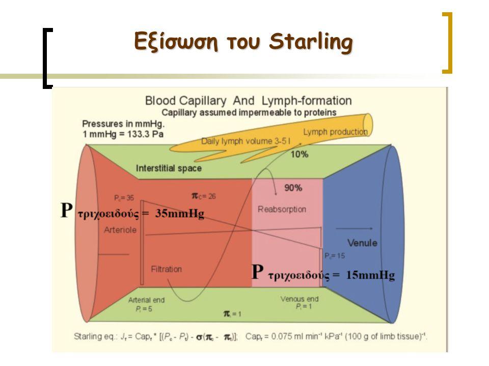 Εξίσωση του Starling