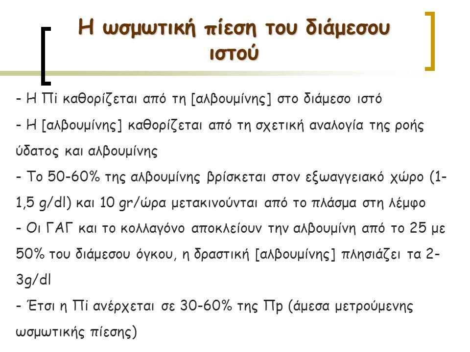 Η ωσμωτική πίεση του διάμεσου ιστού - Η Πi καθορίζεται από τη [αλβουμίνης] στο διάμεσο ιστό - Η [αλβουμίνης] καθορίζεται από τη σχετική αναλογία της ροής ύδατος και αλβουμίνης - Το 50-60% της αλβουμίνης βρίσκεται στον εξωαγγειακό χώρο (1- 1,5 g/dl) και 10 gr/ώρα μετακινούνται από το πλάσμα στη λέμφο - Oι ΓΑΓ και το κολλαγόνο αποκλείουν την αλβουμίνη από το 25 με 50% του διάμεσου όγκου, η δραστική [αλβουμίνης] πλησιάζει τα 2- 3g/dl - Έτσι η Πi ανέρχεται σε 30-60% της Πp (άμεσα μετρούμενης ωσμωτικής πίεσης)