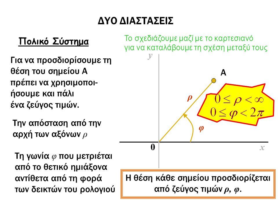ΔΥΟ ΔΙΑΣΤΑΣΕΙΣ Πολικό Σύστημα Για να προσδιορίσουμε τη θέση του σημείου Α πρέπει να χρησιμοποι- ήσουμε και πάλι ένα ζεύγος τιμών. Το σχεδιάζουμε μαζί