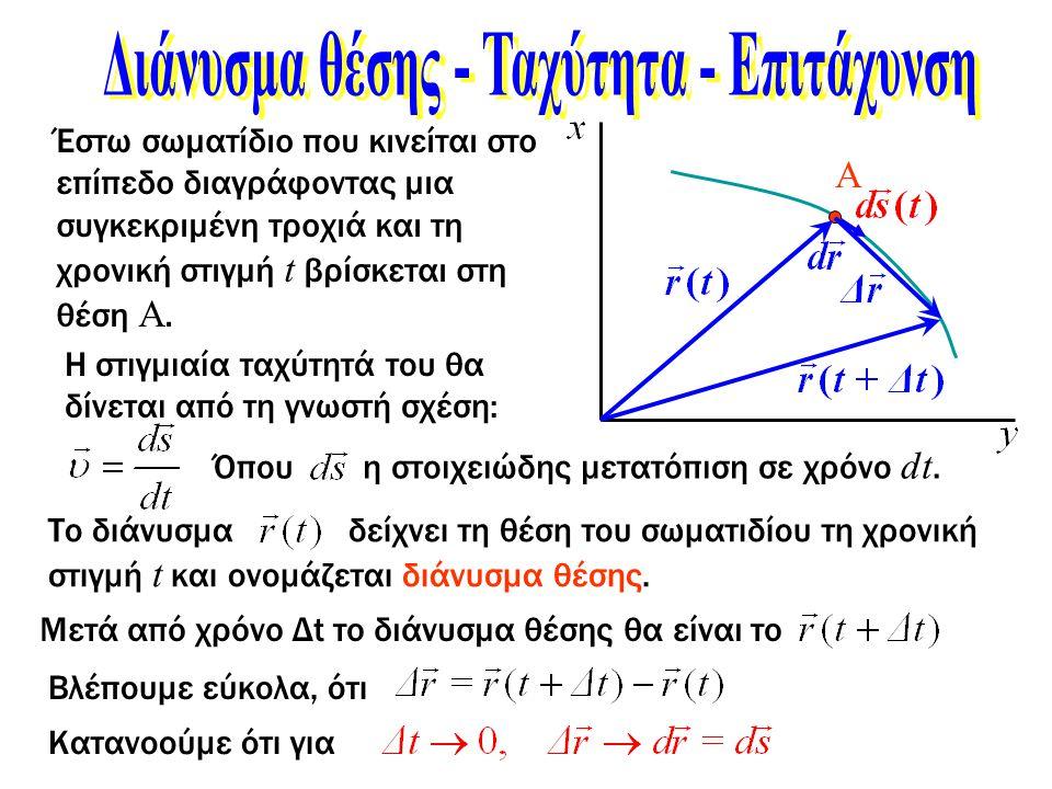 Α Έστω σωματίδιο που κινείται στο επίπεδο διαγράφοντας μια συγκεκριμένη τροχιά και τη χρονική στιγμή t βρίσκεται στη θέση Α. Η στιγμιαία ταχύτητά του