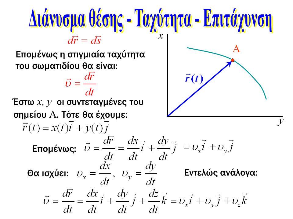 Α Επομένως η στιγμιαία ταχύτητα του σωματιδίου θα είναι: Έστω x, y οι συντεταγμένες του σημείου Α. Τότε θα έχουμε: Επομένως: Θα ισχύει: Εντελώς ανάλογ