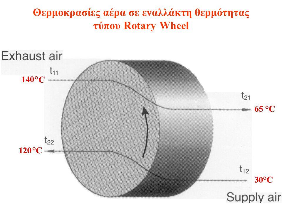 Θερμοκρασίες αέρα σε εναλλάκτη θερμότητας τύπου Rotary Wheel