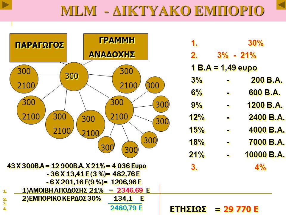 МLМ - ΔΙΚΤΥΑΚΟ ΕΜΠΟΡΙΟ 43 Х 300Β.Α = 12 900Β.Α.