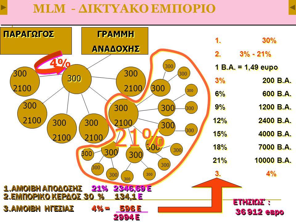 МLМ - ΔΙΚΤΥΑΚΟ ΕΜΠΟΡΙΟ ΠΑΡΑΓΩΓΟΣ ΓΡΑΜΜΗ ΑΝΑΔΟΧΗΣ ΓΡΑΜΜΗ ΑΝΑΔΟΧΗΣ 300 2100 300 2100 300 2100 300 2100 300 2100 300 2100 300 21% 4%4% 1.ΑΜΟΙΒΗ ΑΠΟΔΟΣΗΣ 21% 2346,69 Е 2.ΕΜΠΟΡΙΚΟ ΚΕΡΔΟΣ 30 % 134,1 Е 1.ΑΜΟΙΒΗ ΑΠΟΔΟΣΗΣ 21% 2346,69 Е 2.ΕΜΠΟΡΙΚΟ ΚΕΡΔΟΣ 30 % 134,1 Е 3.ΑΜΟΙΒΗ ΗΓΕΣΙΑΣ 4% = 596 Е 2994 Ε 3.ΑΜΟΙΒΗ ΗΓΕΣΙΑΣ 4% = 596 Е 2994 Ε ΕΤΗΣΙΩΣ΄: 36 912 евро ΕΤΗΣΙΩΣ΄: 36 912 евро 1.