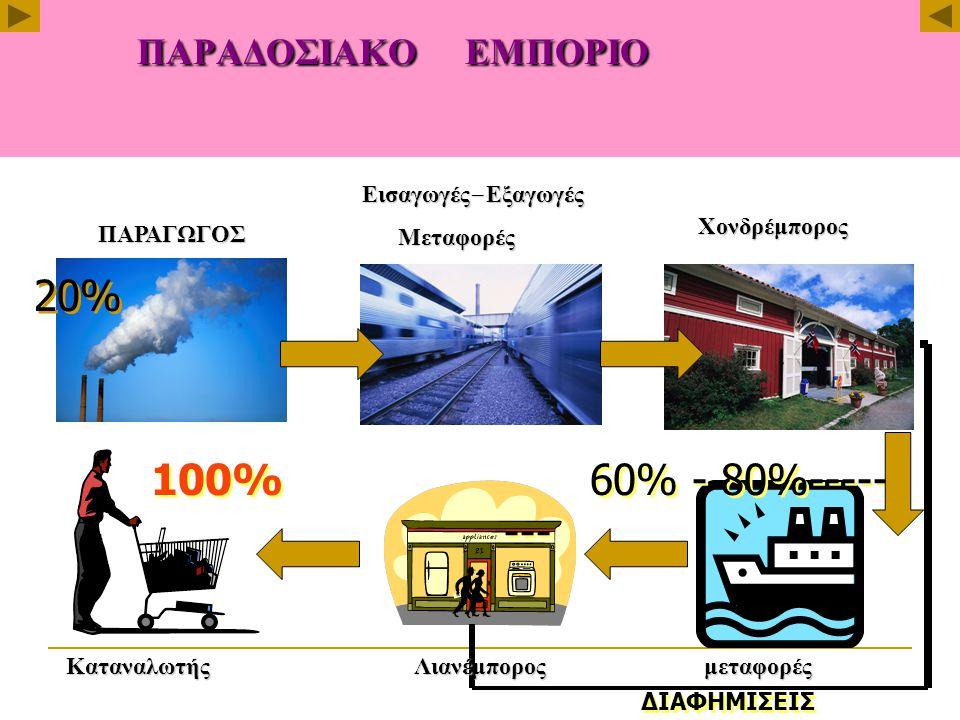 ΠΑΡΑΔΟΣΙΑΚΟ ΕΜΠΟΡΙΟ 100% 60% - 80%------ --- ΔΙΑΦΗΜΙΣΕΙΣ 20% ΠΑΡΑΓΩΓΟΣ Εισαγωγές - Εξαγωγές Μεταφορές Μεταφορές Χονδρέμπορος Καταναλωτής Λιανέμπορος μεταφορές