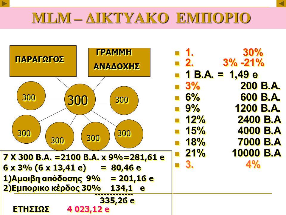 М L М – ΔΙΚΤΥΑΚΟ ΕΜΠΟΡΙΟ 1. 30% 2. 3% -21% 1 Β.Α.