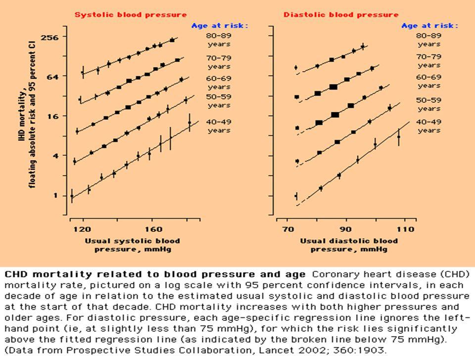 Δείκτης Μάζας Σώματος (ΔΜΣ) Body Mass Index (BMI) ΔΜΣ = Βάρος (kg) / (΄Yψος [m]) 2 ΔΜΣ = 82 / (1,68) 2 = 29,1 kg/m 2 ΔΜΣ 18,5-25 kg/m 2 : Φυσιολογικό ΔΜΣ 25-30 kg/m 2 : Υπέρβαρος ΔΜΣ >30 kg/m 2 : Παχύσαρκος βαθμού Ι ΔΜΣ >35 kg/m 2 : Παχύσαρκος βαθμού ΙΙ ΔΜΣ >40 kg/m 2 : Παχύσαρκος βαθμού ΙΙΙ