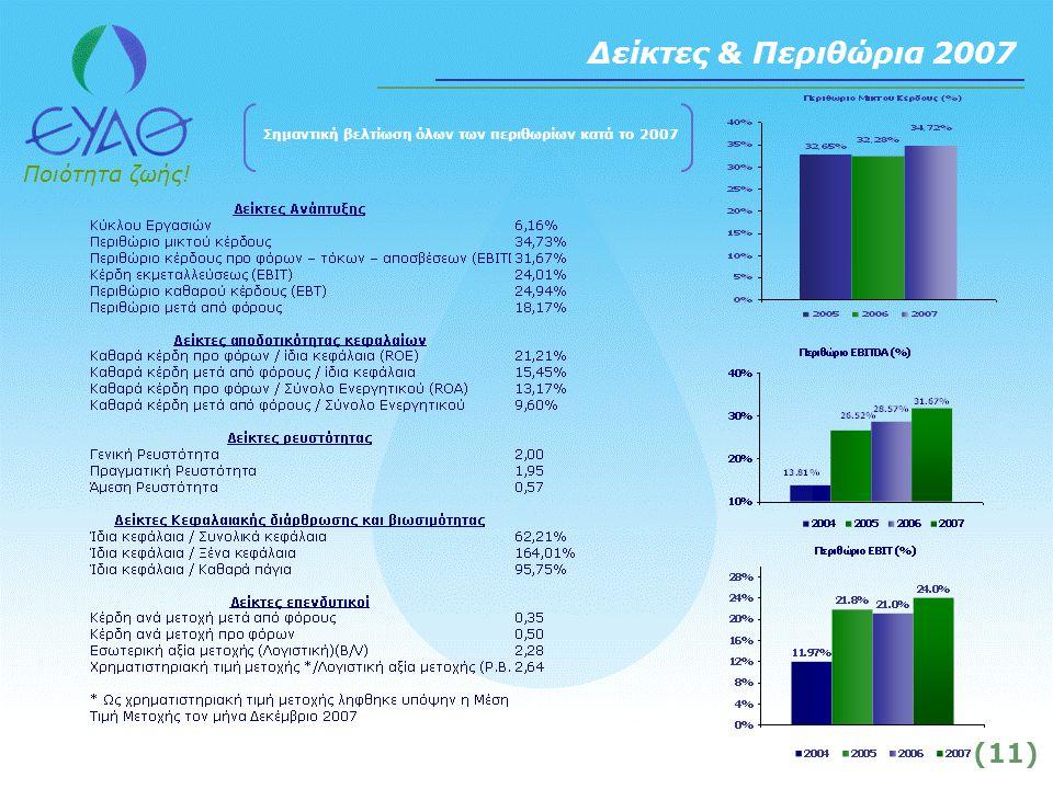 Ποιότητα ζωής! (11) Δείκτες & Περιθώρια 2007 Σημαντική βελτίωση όλων των περιθωρίων κατά το 2007