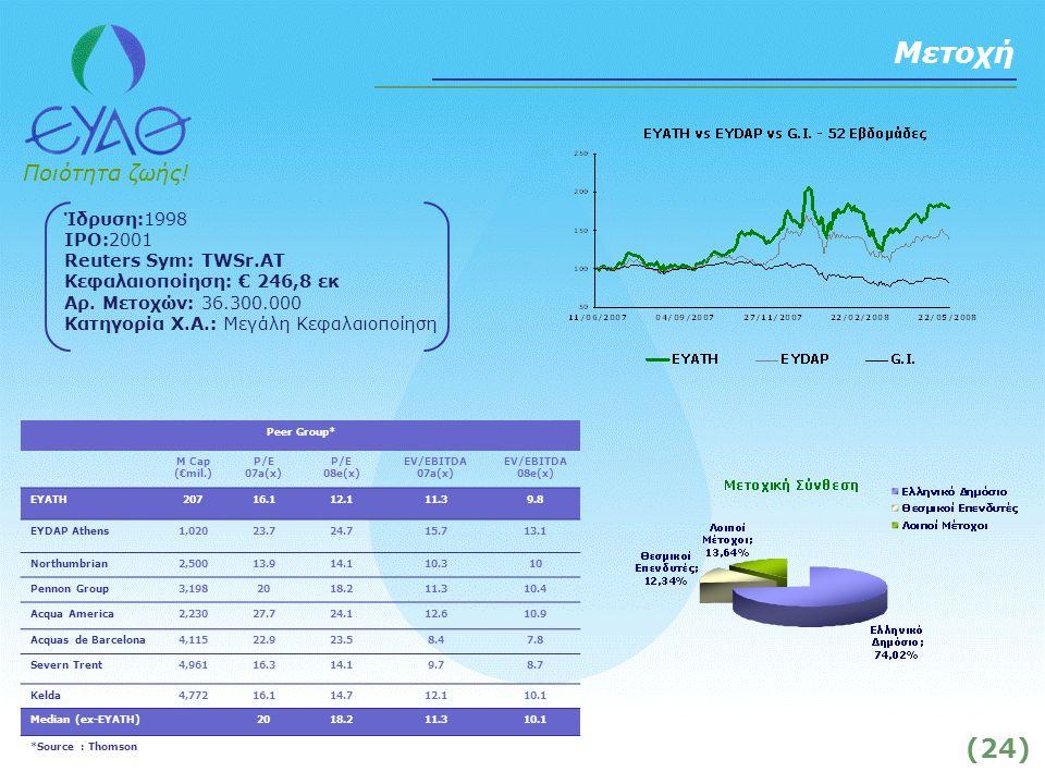 Ποιότητα ζωής. (24) Μετοχή Ίδρυση:1998 IPO:2001 Reuters Sym: TWSr.AT Κεφαλαιοποίηση: € 246,8 εκ Αρ.