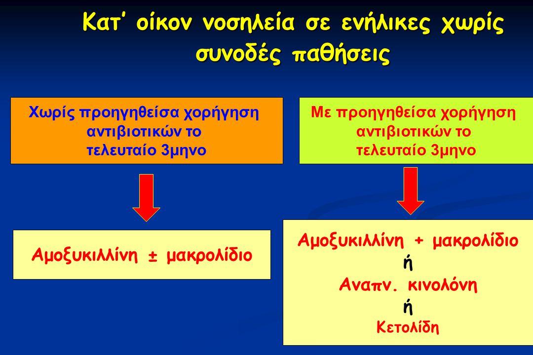 Κατ' οίκον νοσηλεία σε ενήλικες χωρίς συνοδές παθήσεις Κατ' οίκον νοσηλεία σε ενήλικες χωρίς συνοδές παθήσεις Χωρίς προηγηθείσα χορήγηση αντιβιοτικών το τελευταίο 3μηνο Με προηγηθείσα χορήγηση αντιβιοτικών το τελευταίο 3μηνο Αμοξυκιλλίνη ± μακρολίδιο Αμοξυκιλλίνη + μακρολίδιο ή Αναπν.