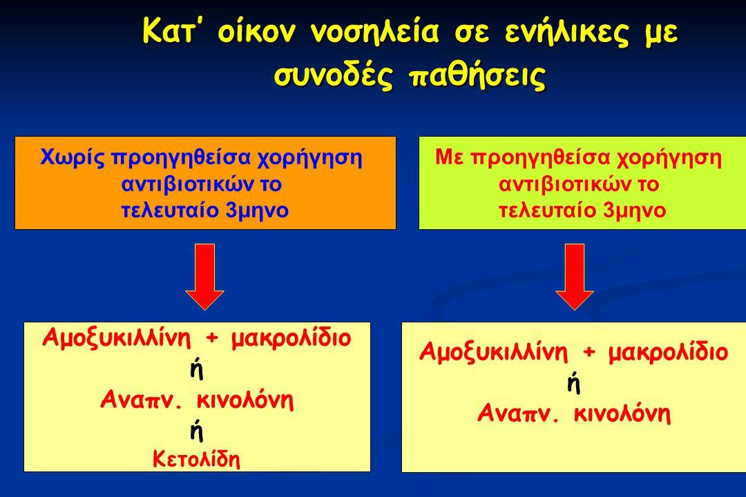 Κατ' οίκον νοσηλεία σε ενήλικες με συνοδές παθήσεις Κατ' οίκον νοσηλεία σε ενήλικες με συνοδές παθήσεις Χωρίς προηγηθείσα χορήγηση αντιβιοτικών το τελευταίο 3μηνο Με προηγηθείσα χορήγηση αντιβιοτικών το τελευταίο 3μηνο Αμοξυκιλλίνη + μακρολίδιο ή Αναπν.