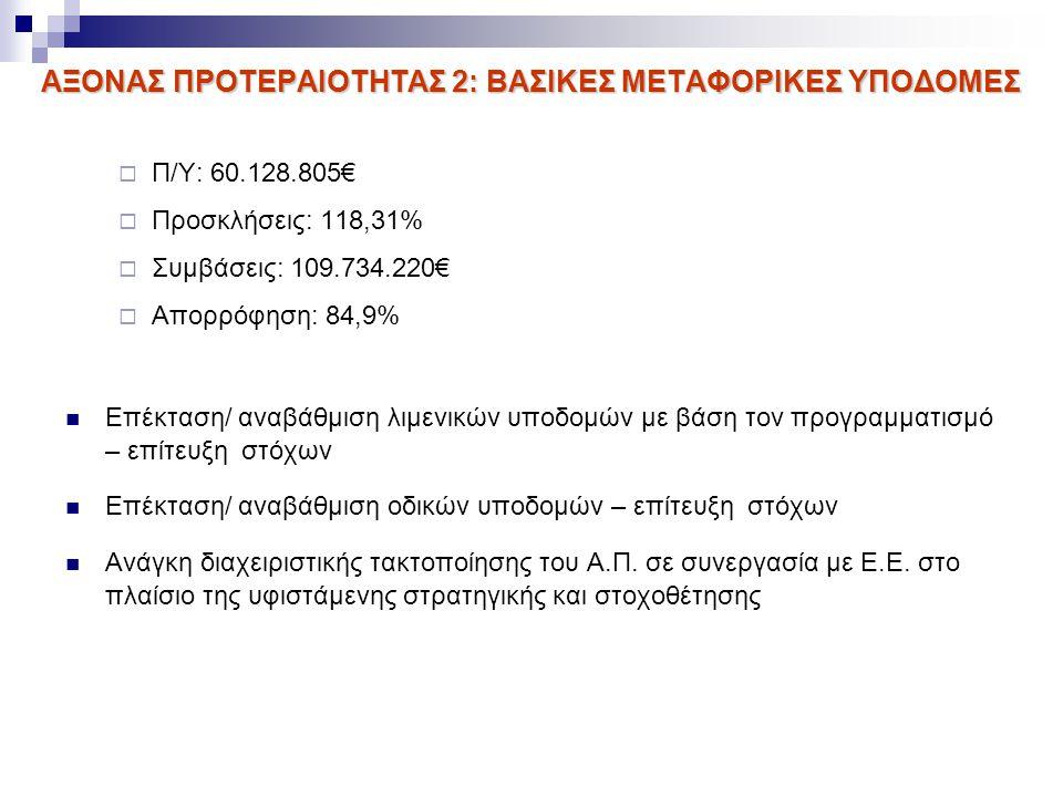 ΑΞΟΝΑΣ ΠΡΟΤΕΡΑΙΟΤΗΤΑΣ 2: ΒΑΣΙΚΕΣ ΜΕΤΑΦΟΡΙΚΕΣ ΥΠΟΔΟΜΕΣ  Π/Υ: 60.128.805€  Προσκλήσεις: 118,31%  Συμβάσεις: 109.734.220€  Απορρόφηση: 84,9% Επέκταση/ αναβάθμιση λιμενικών υποδομών με βάση τον προγραμματισμό – επίτευξη στόχων Επέκταση/ αναβάθμιση οδικών υποδομών – επίτευξη στόχων Ανάγκη διαχειριστικής τακτοποίησης του Α.Π.
