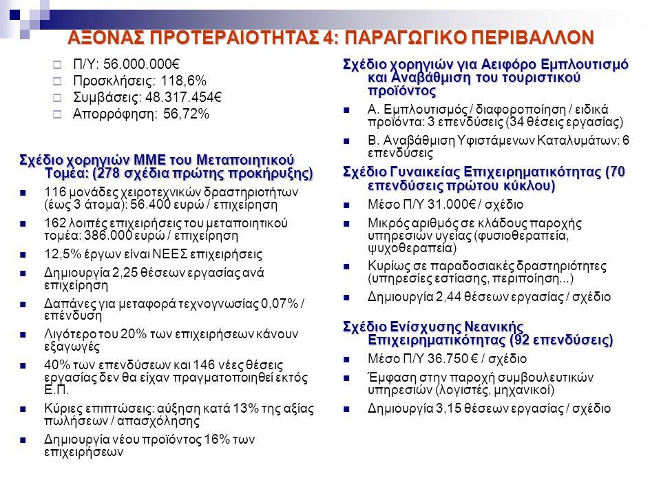 ΑΞΟΝΑΣ ΠΡΟΤΕΡΑΙΟΤΗΤΑΣ 4: ΠΑΡΑΓΩΓΙΚΟ ΠΕΡΙΒΑΛΛΟΝ  Π/Υ: 56.000.000€  Προσκλήσεις: 118,6%  Συμβάσεις: 48.317.454€  Απορρόφηση: 56,72% Σχέδιο χορηγιών ΜΜΕ του Μεταποιητικού Τομέα: (278 σχέδια πρώτης προκήρυξης) 116 μονάδες χειροτεχνικών δραστηριοτήτων (έως 3 άτομα): 56.400 ευρώ / επιχείρηση 162 λοιπές επιχειρήσεις του μεταποιητικού τομέα: 386.000 ευρώ / επιχείρηση 12,5% έργων είναι ΝΕΕΣ επιχειρήσεις Δημιουργία 2,25 θέσεων εργασίας ανά επιχείρηση Δαπάνες για μεταφορά τεχνογνωσίας 0,07% / επένδυση Λιγότερο του 20% των επιχειρήσεων κάνουν εξαγωγές 40% των επενδύσεων και 146 νέες θέσεις εργασίας δεν θα είχαν πραγματοποιηθεί εκτός Ε.Π.