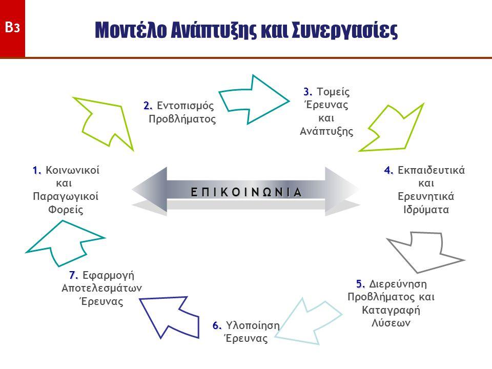 Μοντέλο Ανάπτυξης και Συνεργασίες 3. 3. Τομείς Έρευνας και Ανάπτυξης 4. 4. Εκπαιδευτικά και Ερευνητικά Ιδρύματα 5. 5. Διερεύνηση Προβλήματος και Καταγ