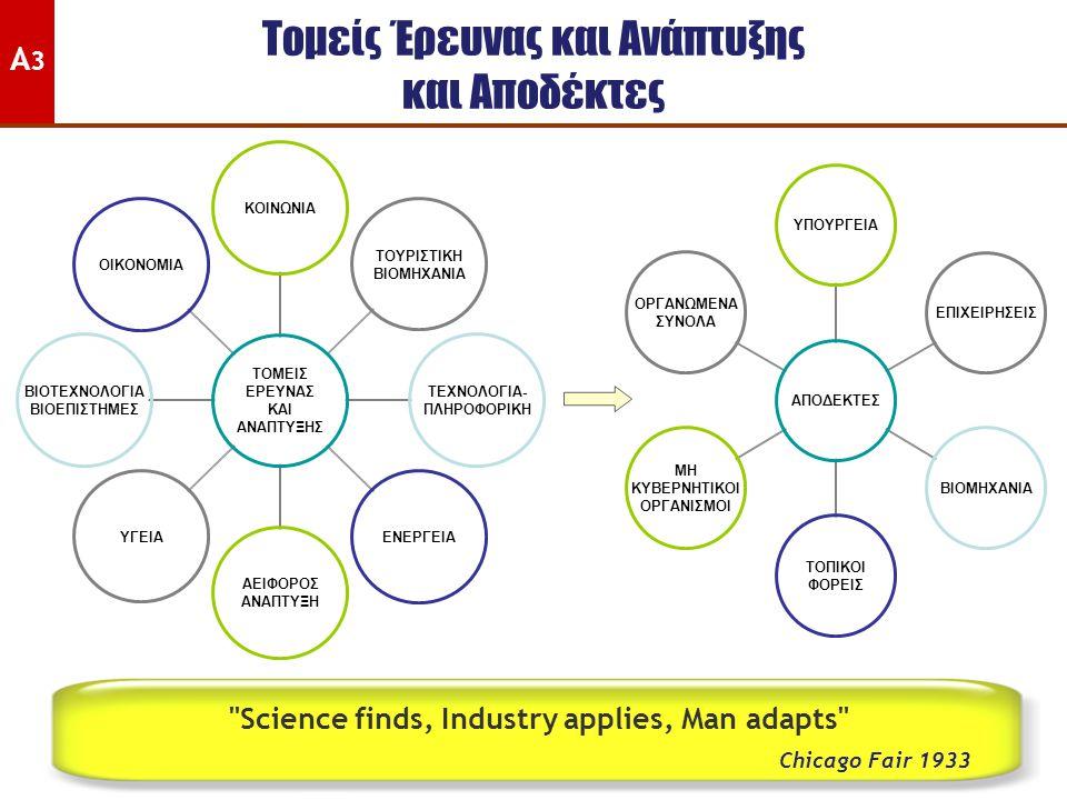 Ενδεχόμενα ενδεικτικά παραδείγματα Διασύνδεσης Ακαδημίας - Βιομηχανίας Βιομηχανίες Τροφίμων Οινοβιομηχανίες Εργολάβοι, Αρχιτέκτονες, Παραγωγοί Δομικών Υλικών Συστήματα Εναλλακτικής Ενέργειας Υπηρεσίες Υγείας Χρηματοοικονομικοί οργανισμοί Ναυτιλιακές εταιρείες Εταιρείες Πληροφορικής Ξενοδοχειακές και Τουριστικές επιχειρήσεις Φαρμακευτικές βιομηχανίες Τμήμα Γεωπονικών Επιστημών, Βιοτεχνολογίας και Επιστήμης Τροφίμων Τμήμα Πολιτικών Μηχανικών και Μηχανικών Γεωπληροφορικής Τμήμα Διαχείρισης Περιβάλλοντος Τμήμα Νοσηλευτικής Τμήμα Εμπορίου, Χρηματοοικονομικών και Ναυτιλίας Τμήμα Ηλεκτρολόγων Μηχανικών και Τεχνολογιών Πληροφορικής Τμήμα Διοίκησης, Ξενοδοχείων και Τουρισμού Τμήμα Φαρμακευτικής Γ5Γ5
