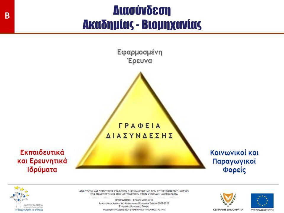 Διασύνδεση Ακαδημίας - Βιομηχανίας Εφαρμοσμένη Έρευνα Εκπαιδευτικά και Ερευνητικά Ιδρύματα Κοινωνικοί και Παραγωγικοί Φορείς Γ Ρ Α Φ Ε Ι Α Δ Ι Α Σ Υ Ν