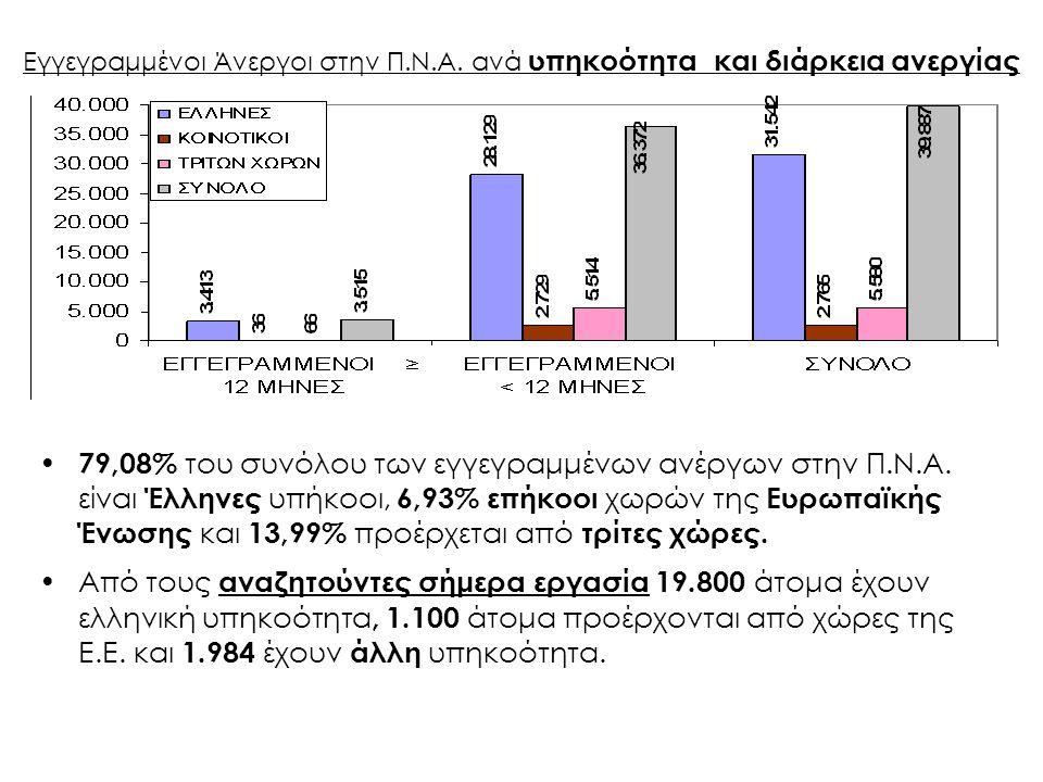 Εγγεγραμμένοι Άνεργοι στην Π.Ν.Α. ανά υπηκοότητα και διάρκεια ανεργίας 79,08% του συνόλου των εγγεγραμμένων ανέργων στην Π.Ν.Α. είναι Έλληνες υπήκοοι,