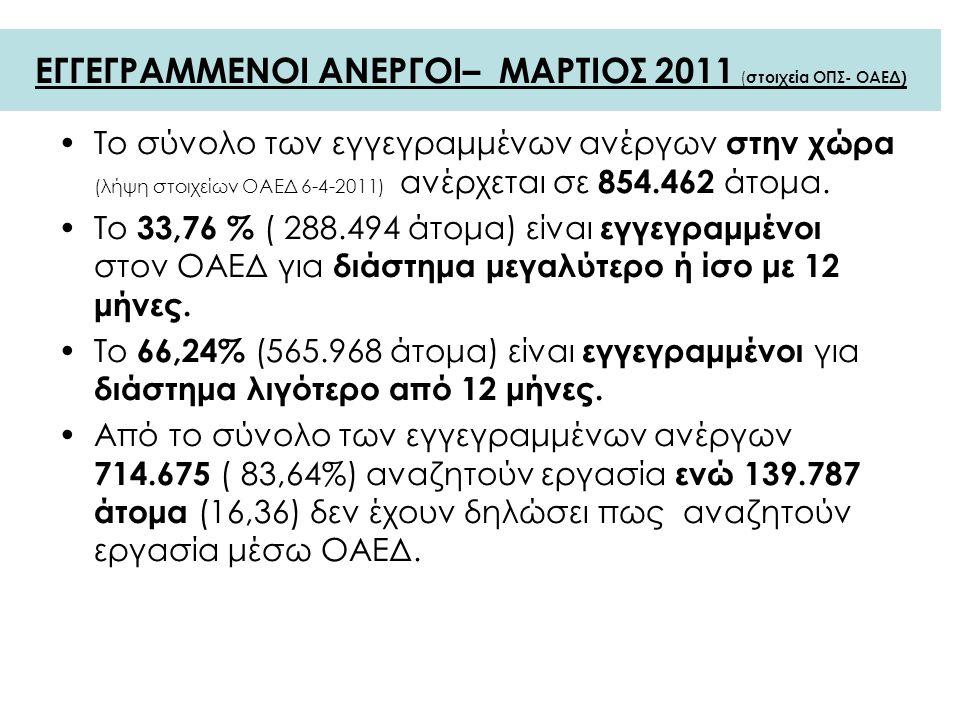 ΕΓΓΕΓΡΑΜΜΕΝΟΙ ΑΝΕΡΓΟΙ– ΜΑΡΤΙΟΣ 2011 ( στοιχεία ΟΠΣ- ΟΑΕΔ) Το σύνολο των εγγεγραμμένων ανέργων στην χώρα (λήψη στοιχείων ΟΑΕΔ 6-4-2011) ανέρχεται σε 854.462 άτομα.