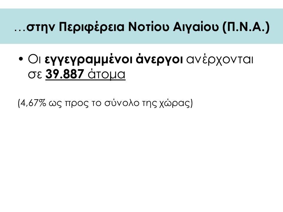 … στην Περιφέρεια Νοτίου Αιγαίου (Π.Ν.Α.) Οι εγγεγραμμένοι άνεργοι ανέρχονται σε 39.887 άτομα (4,67% ως προς το σύνολο της χώρας)
