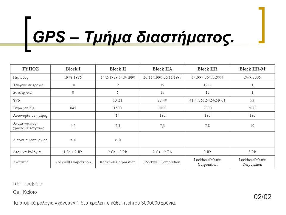 GPS – Τμήμα διαστήματος. H διάταξη των δορυφόρων είναι τέτοιο ώστε να εξασφαλίζεται: η ορατότητα τουλάχιστον 4 δορυφόρων, με καλή διάταξη, οποιαδήποτε