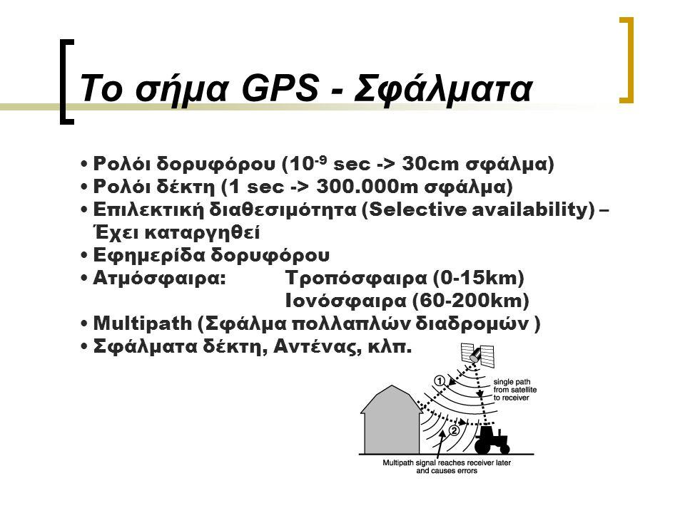 GPS – Τμήμα ελέγχου.