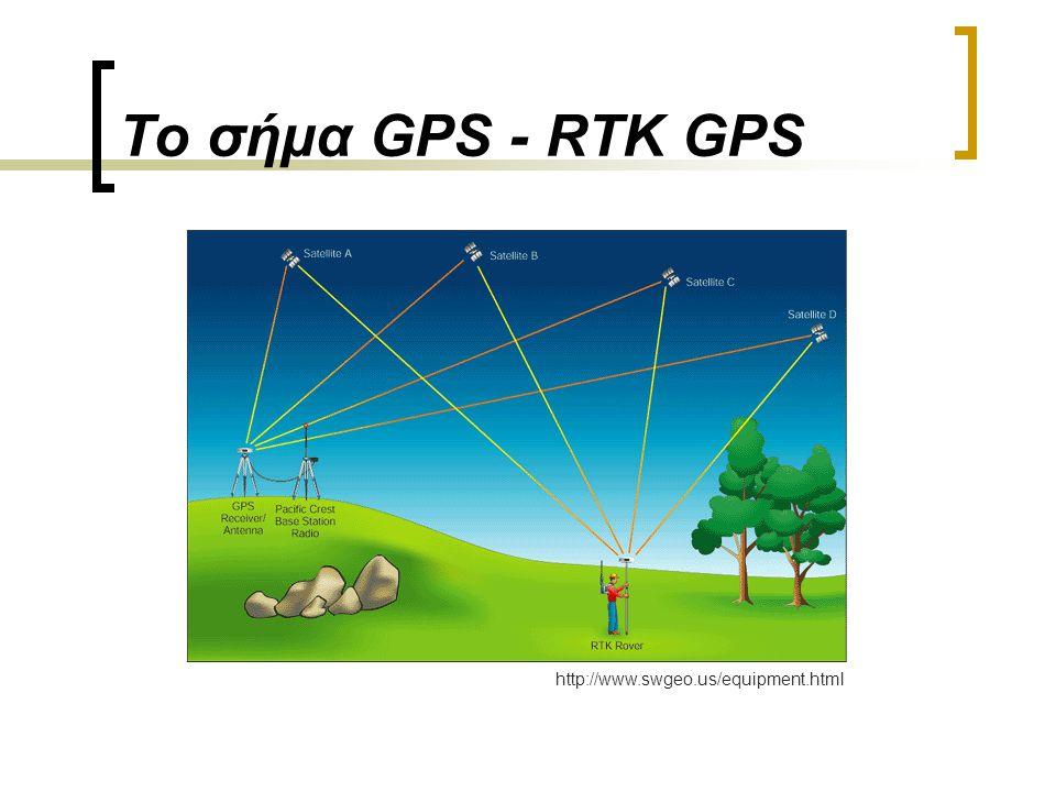 Το σήμα GPS - Σφάλματα Ρολόι δορυφόρου (10 -9 sec -> 30cm σφάλμα) Ρολόι δέκτη (1 sec -> 300.000m σφάλμα) Επιλεκτική διαθεσιμότητα (Selective availabil