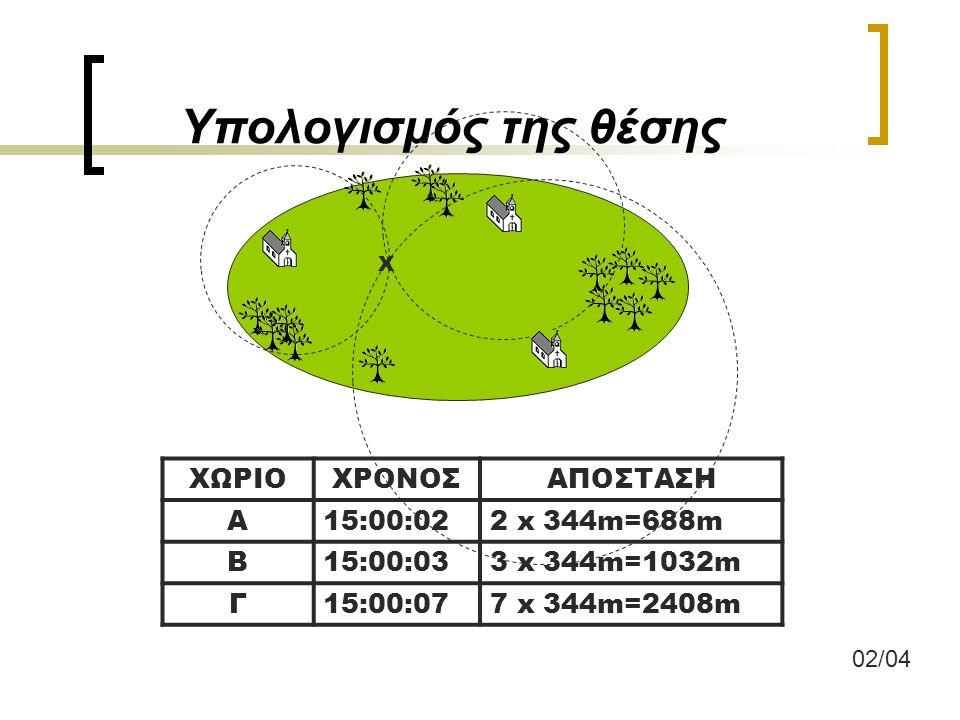 Υπολογισμός της θέσης 02/04 X ΧΩΡΙΟΧΡΟΝΟΣΑΠΟΣΤΑΣΗ Α15:00:022 x 344m=688m Β15:00:033 x 344m=1032m Γ15:00:077 x 344m=2408m