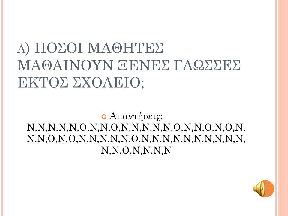 Α ) ΠΟΣΟΙ ΜΑΘΗΤΕΣ ΜΑΘΑΙΝΟΥΝ ΞΕΝΕΣ ΓΛΩΣΣΕΣ ΕΚΤΟΣ ΣΧΟΛΕΙΟ; Απαντήσεις: Ν,Ν,Ν,Ν,Ν,Ο,Ν,Ν,Ο,Ν,Ν,Ν,Ν,Ν,Ο,Ν,Ν,Ο,Ν,Ο,Ν, Ν,Ν,Ο,Ν,Ο,Ν,Ν,Ν,Ν,Ν,Ο,Ν,Ν,Ν,Ν,Ν,Ν,Ν,Ν,Ν,Ν, Ν,Ν,Ο,Ν,Ν,Ν,Ν