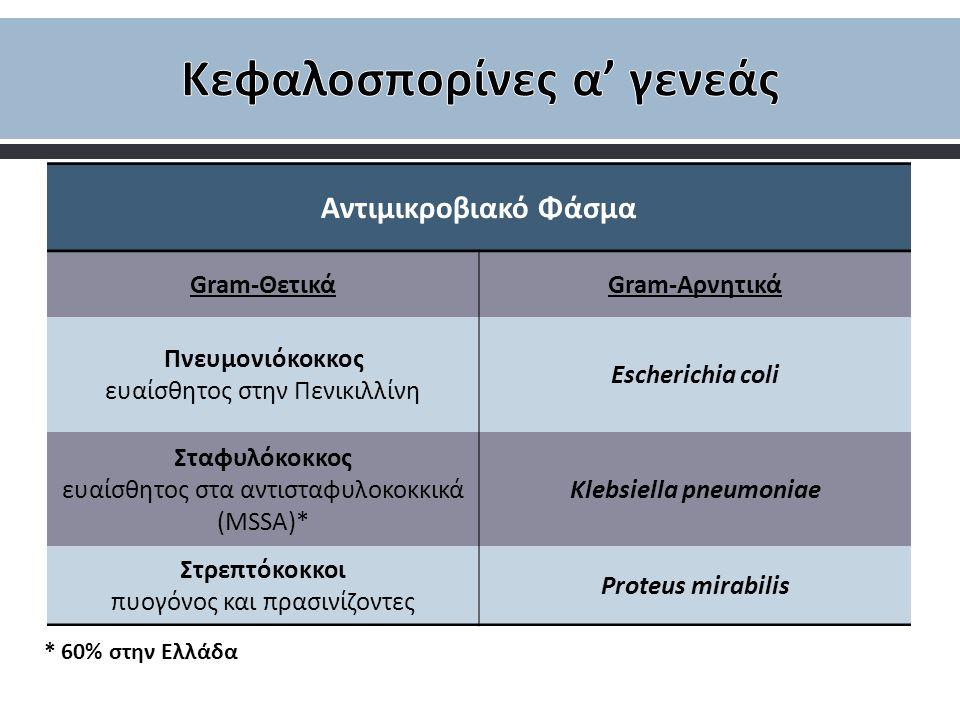 Αντιμικροβιακό Φάσμα Gram-ΘετικάGram-Αρνητικά Πνευμονιόκοκκος ευαίσθητος στην Πενικιλλίνη Escherichia coli Σταφυλόκοκκος ευαίσθητος στα αντισταφυλοκοκ