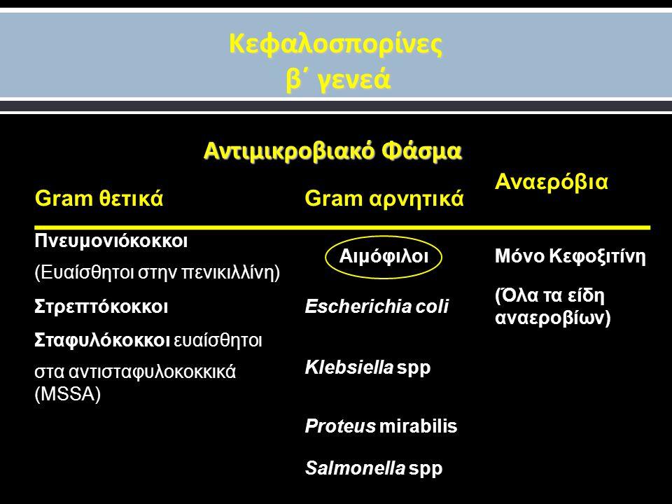 Κεφαλοσπορίνες β΄ γενεά Αντιμικροβιακό Φάσμα Gram θετικάGram αρνητικά Αναερόβια Πνευμονιόκοκκοι (Ευαίσθητοι στην πενικιλλίνη) ΑιμόφιλοιΜόνο Κεφοξιτίνη