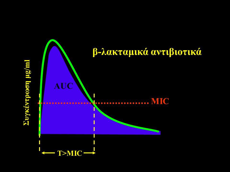 T>MIC Συγκέντρωση μg/ml Χρόνος AUC MIC Cmax β-λακταμικά αντιβιοτικά
