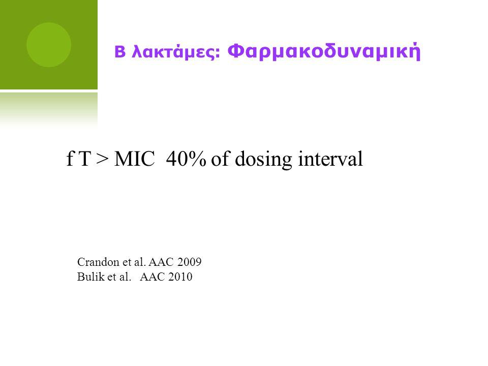 Β λακτάμες: Φαρμακοδυναμική f Τ > ΜΙC 40% of dosing interval Crandon et al. AAC 2009 Bulik et al. AAC 2010