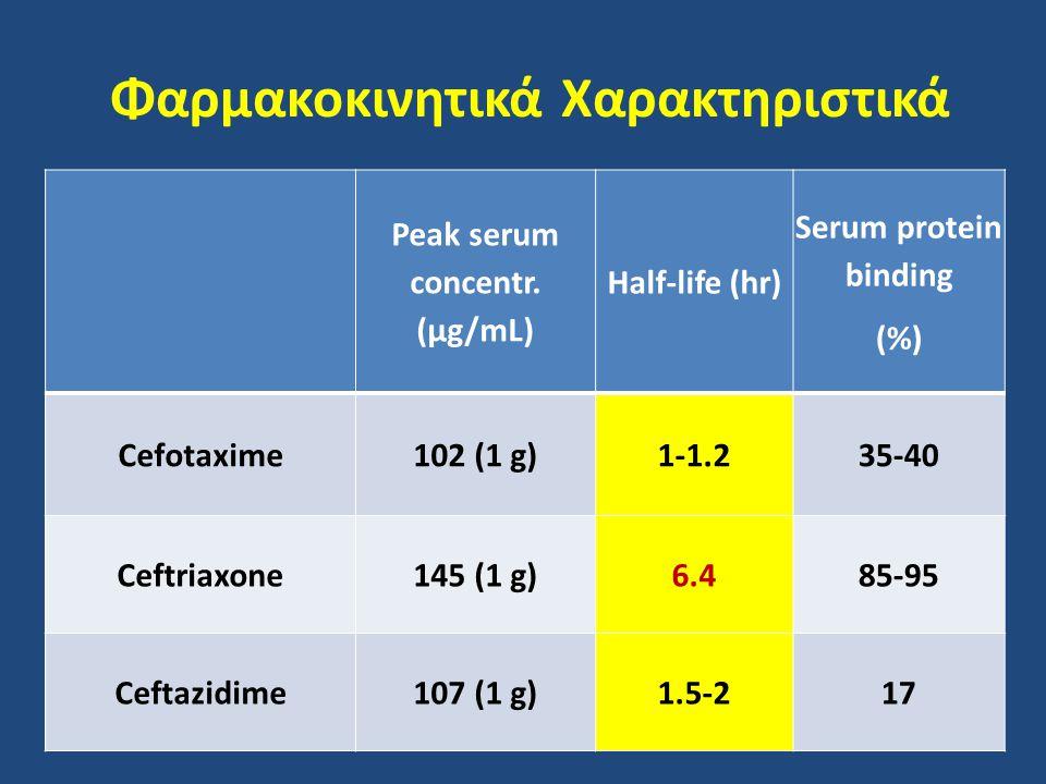 Φαρμακοκινητικά Χαρακτηριστικά Peak serum concentr. (μg/mL) Half-life (hr) Serum protein binding (%) Cefotaxime102 (1 g)1-1.235-40 Ceftriaxone145 (1 g