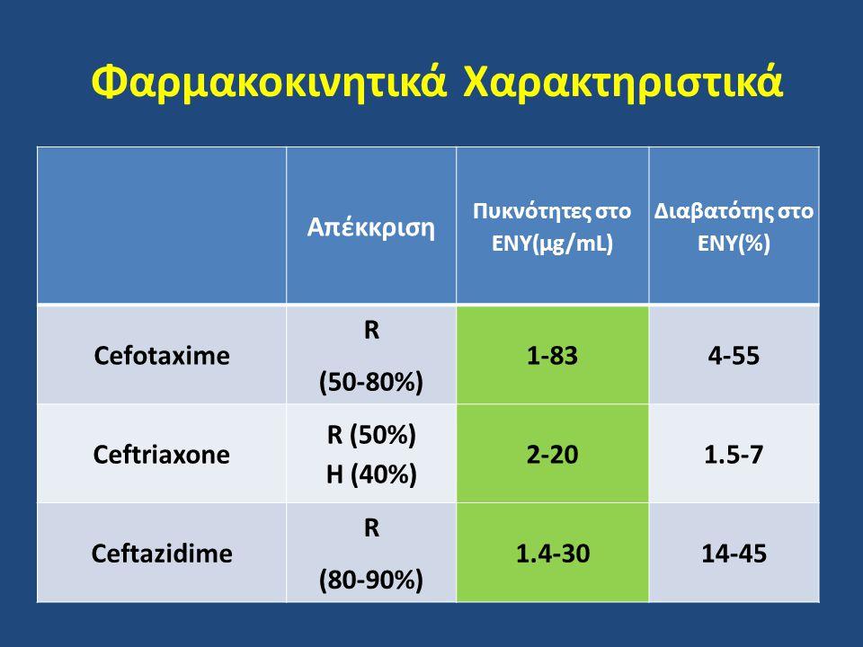 Φαρμακοκινητικά Χαρακτηριστικά Απέκκριση Πυκνότητες στο ΕΝΥ(μg/mL) Διαβατότης στο ΕΝΥ(%) Cefotaxime R (50-80%) 1-834-55 Ceftriaxone R (50%) H (40%) 2-