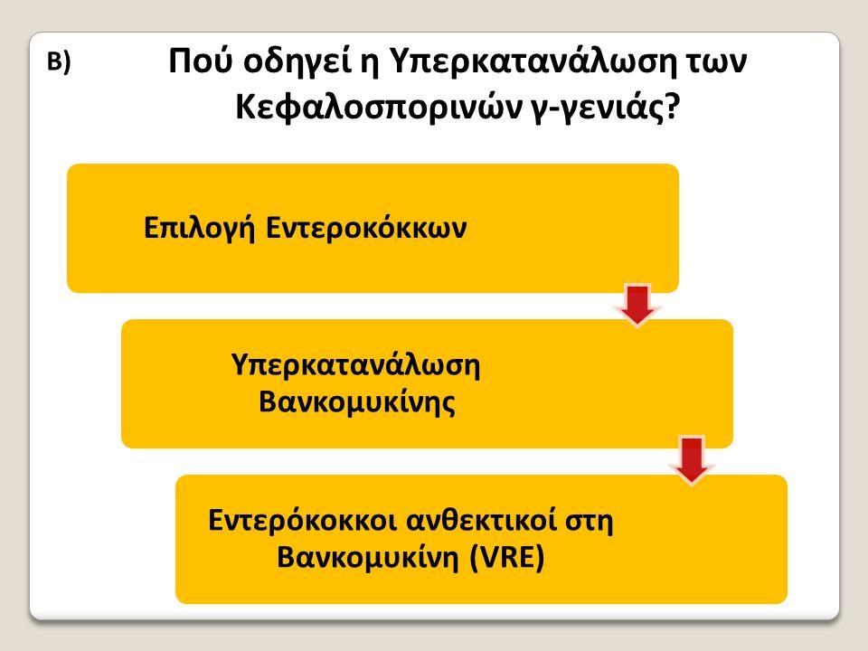 B) Πού οδηγεί η Υπερκατανάλωση των Κεφαλοσπορινών γ-γενιάς?