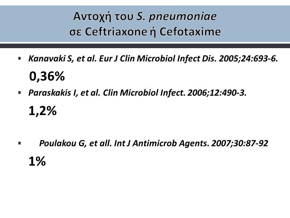  Kanavaki S, et al. Eur J Clin Microbiol Infect Dis. 2005;24:693-6. 0,36%  Paraskakis I, et al. Clin Microbiol Infect. 2006;12:490-3. 1,2%  Poulako