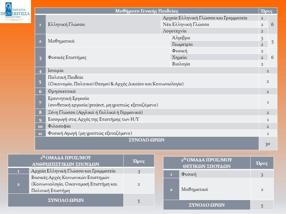 Μαθήματα Γενικής ΠαιδείαςΏρες 1Ελληνική Γλώσσα Αρχαία Ελληνική Γλώσσα και Γραμματεία2 6 Νέα Ελληνική Γλώσσα2 Λογοτεχνία2 2Μαθηματικά Άλγεβρα3 5 Γεωμετ
