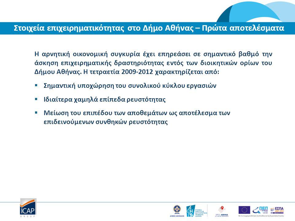 Η αρνητική οικονομική συγκυρία έχει επηρεάσει σε σημαντικό βαθμό την άσκηση επιχειρηματικής δραστηριότητας εντός των διοικητικών ορίων του Δήμου Αθήνας.