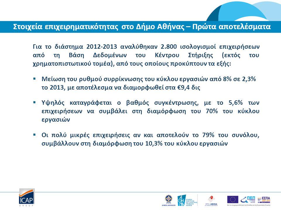 Για το διάστημα 2012-2013 αναλύθηκαν 2.800 ισολογισμοί επιχειρήσεων από τη Βάση Δεδομένων του Κέντρου Στήριξης (εκτός του χρηματοπιστωτικού τομέα), από τους οποίους προκύπτουν τα εξής:  Μείωση του ρυθμού συρρίκνωσης του κύκλου εργασιών από 8% σε 2,3% το 2013, με αποτέλεσμα να διαμορφωθεί στα €9,4 δις  Υψηλός καταγράφεται ο βαθμός συγκέντρωσης, με το 5,6% των επιχειρήσεων να συμβάλει στη διαμόρφωση του 70% του κύκλου εργασιών  Οι πολύ μικρές επιχειρήσεις αν και αποτελούν το 79% του συνόλου, συμβάλλουν στη διαμόρφωση του 10,3% του κύκλου εργασιών Στοιχεία επιχειρηματικότητας στο Δήμο Αθήνας – Πρώτα αποτελέσματα